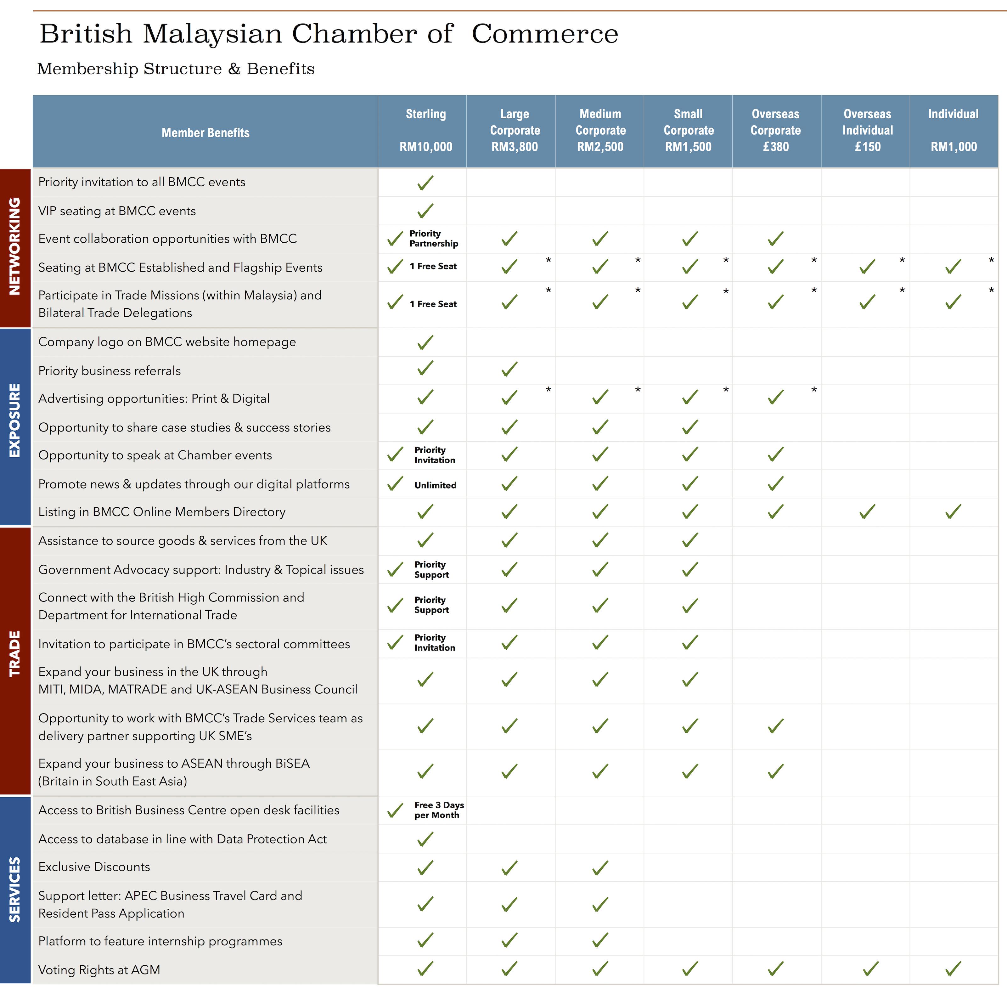 BMCC Membership Benefits